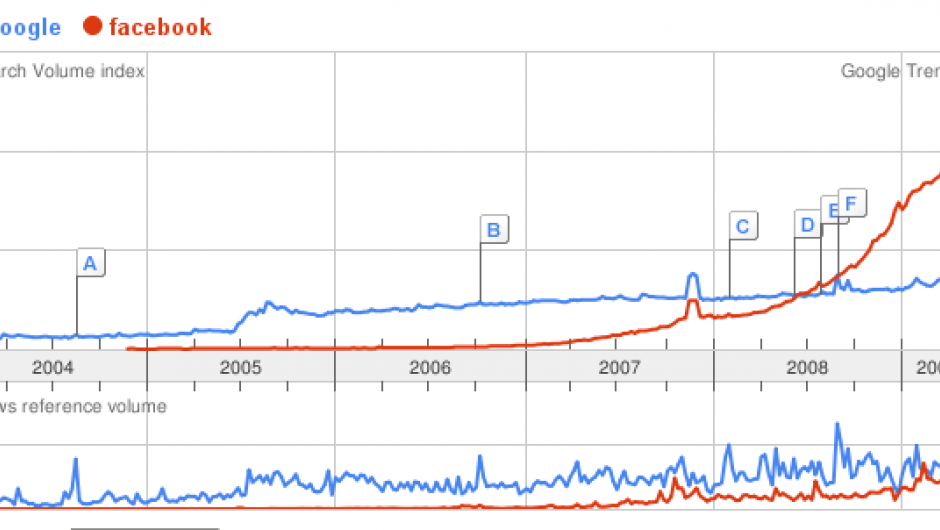 Google Trends graph: Google vs Facebook
