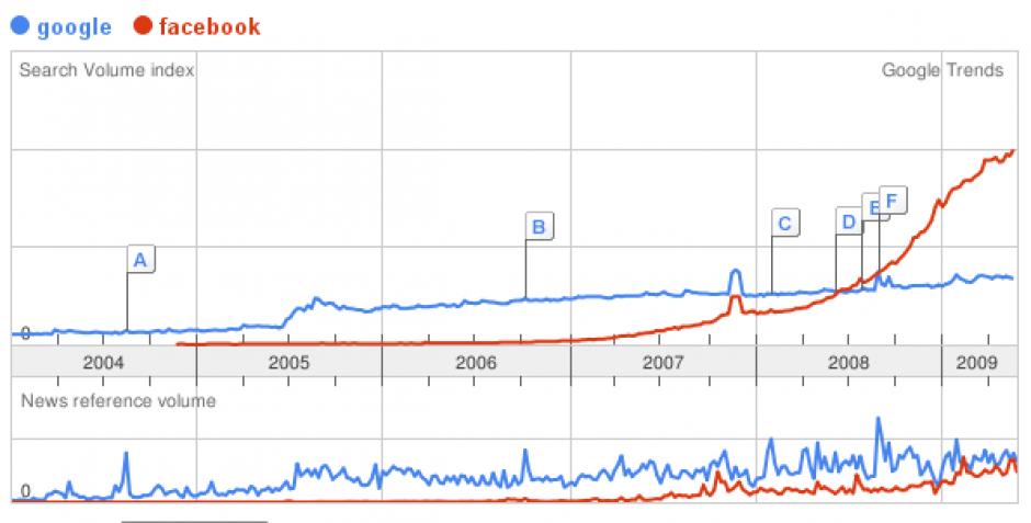 Google Trends graph: Google vs Facebook
